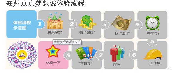 郑州点点梦想城体验流程