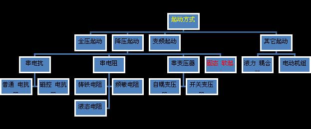 jln75kw软启动控制器接线图