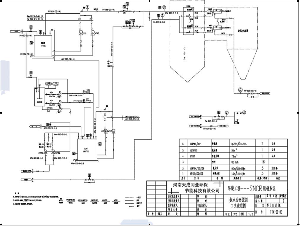 优势及特点 1、根据现场勘测及锅炉内历史温度数据、CFD分析结果、炉内运行风量,综合对比反应温度和反应停留时间两个参数,选择最佳开孔位置、喷枪插入角度及深度; 2、小直径喷枪,开孔端不对设备和耐火材料造成破坏,特殊材质喷枪的设计,达到防磨、防腐蚀、耐高温的效果,小模块可以搭配不同的工厂,对工厂设备布局没有任何的影响; 3、多层喷枪设置,根据烟气温度窗追逐,自动控制喷枪的喷射位置及流量,最大化脱硝效率; 4、采用双流体喷枪,通过雾化喷射粒度控制及穿透距离调整,有效地控制在整体还原空间内,氨气较均匀的释放,